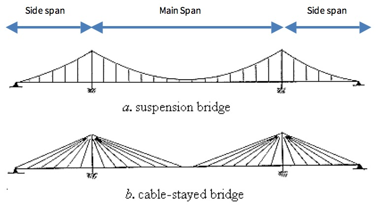 bridge span-by-span thesis design