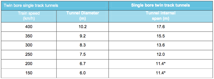 Required tunnel sizes. From AECOM13, Appendix 2B page 16