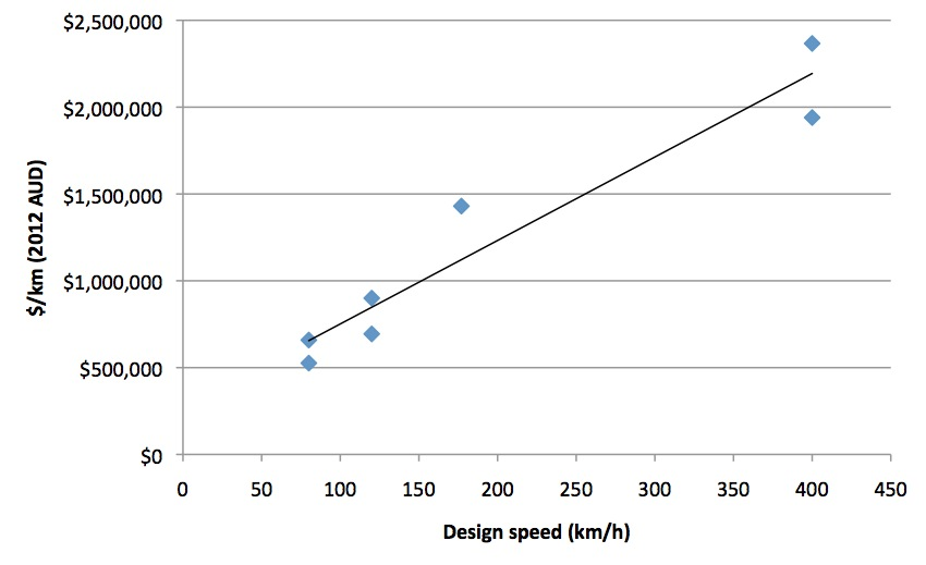 Track cost vs. design speed