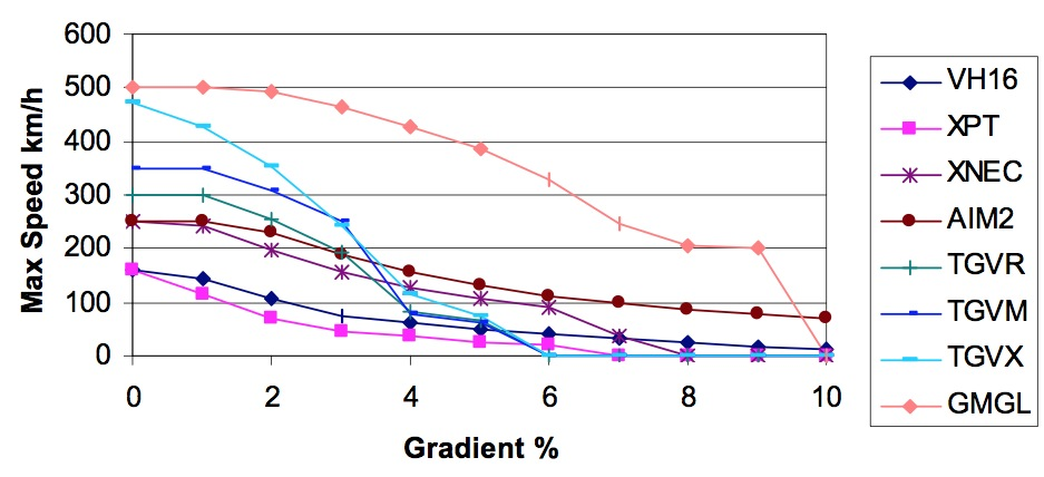 Maximum speed on gradient for different rollingstock. Source: ARUP01.