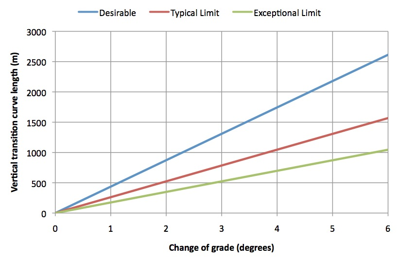 Vertical transition curve lenth