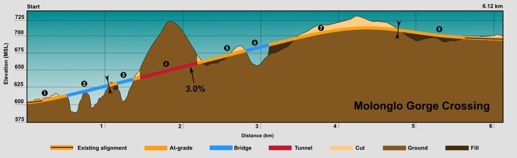 Molonglo Gorge Crossing - Profile