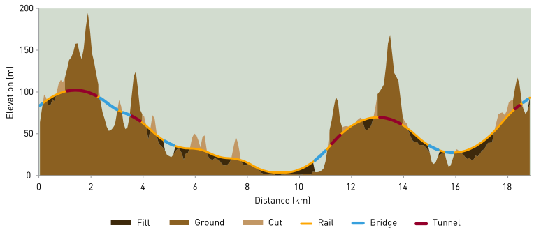 Example elevation profile from BZE14.