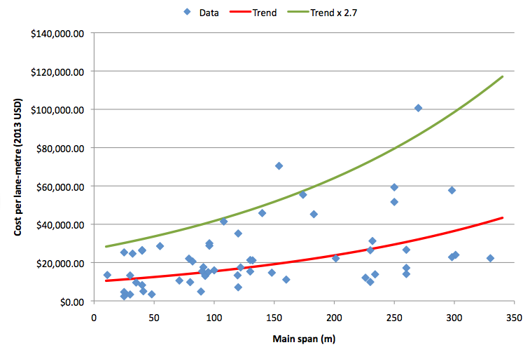 Beam bridge - data trend versus AECOM13 premium