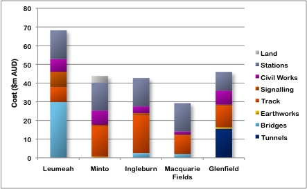 Glenfield sector costs (absolute)