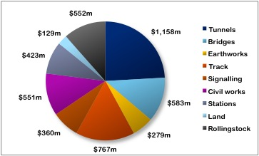 Cost breakdown by type of expenditure
