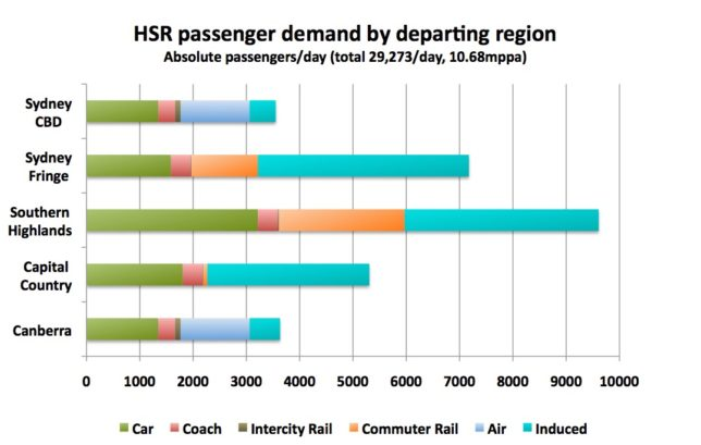 Source of passenger demand according to home station location (absolute numbers)